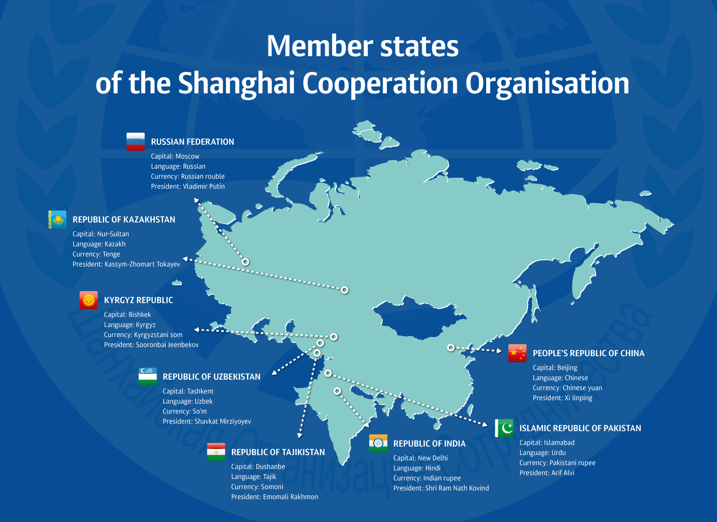 Member states of the Shanghai Cooperation Organisation